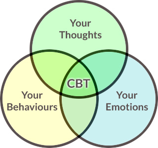how to find a cognitive behavioral therapist